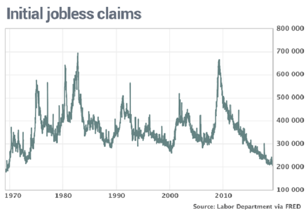 JOBLESS CLAIMS SINK BELOW 200,000